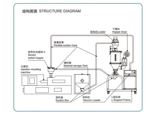 自动填料干燥系统
